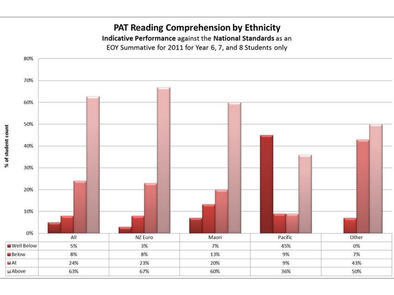 Pat reading comprehension waikanae primary school graph 4 ccuart Image collections
